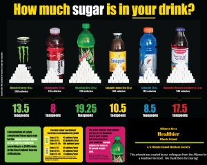how much sugar(2)