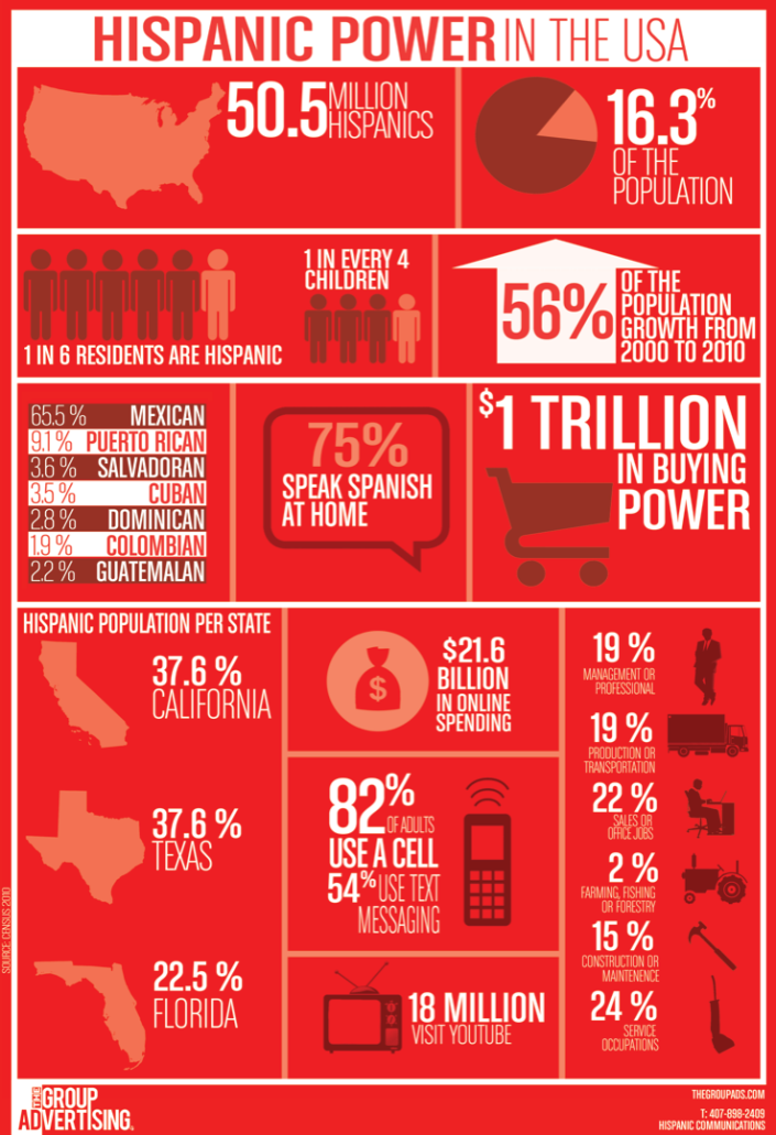 Hispanic-Heritage-Growth-in-the-US