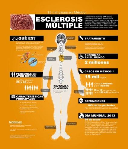 infografc3ada-29-de-mayo-dc3ada-mundial-de-la-esclerosis-mc3baltiple